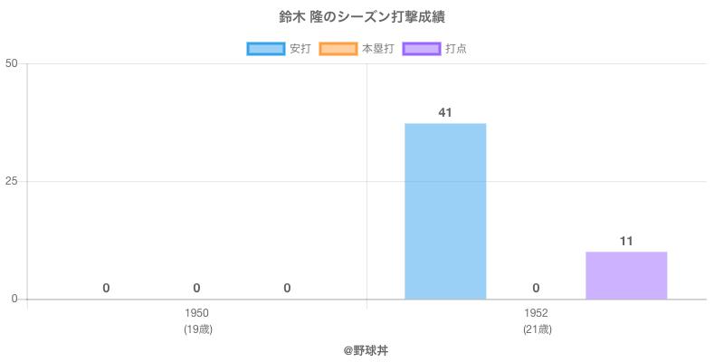 #鈴木 隆のシーズン打撃成績
