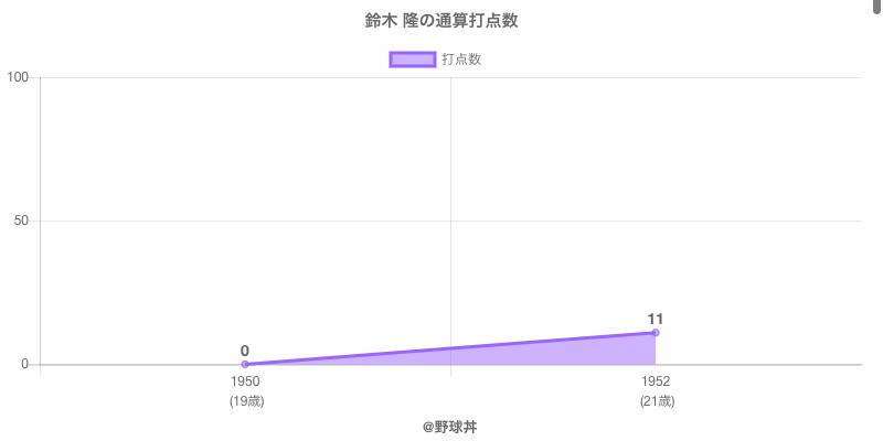 #鈴木 隆の通算打点数