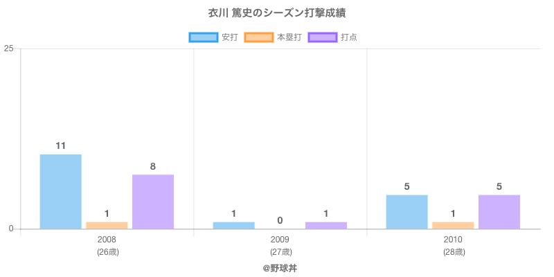 #衣川 篤史のシーズン打撃成績