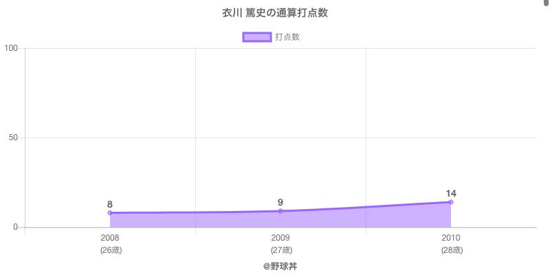 #衣川 篤史の通算打点数