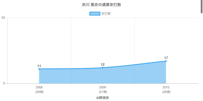 #衣川 篤史の通算安打数