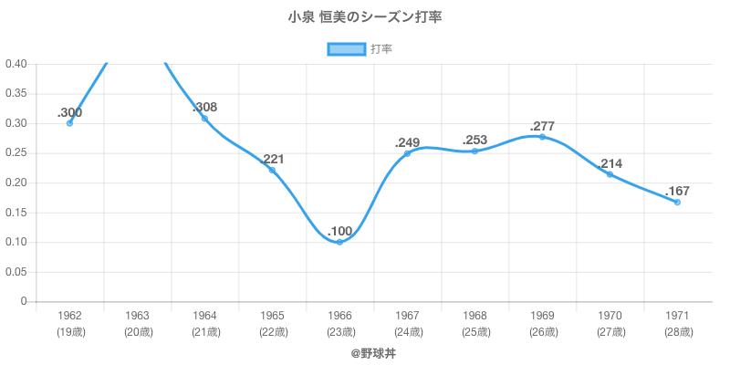 小泉 恒美のシーズン打率