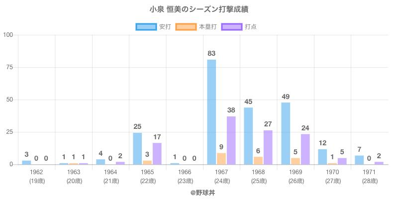 #小泉 恒美のシーズン打撃成績