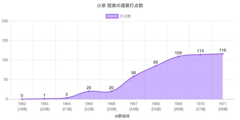 #小泉 恒美の通算打点数