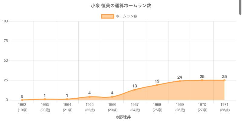 #小泉 恒美の通算ホームラン数