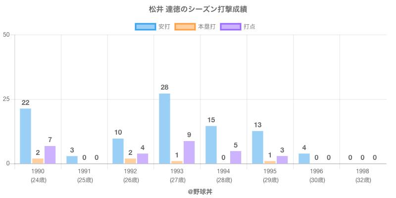 #松井 達徳のシーズン打撃成績