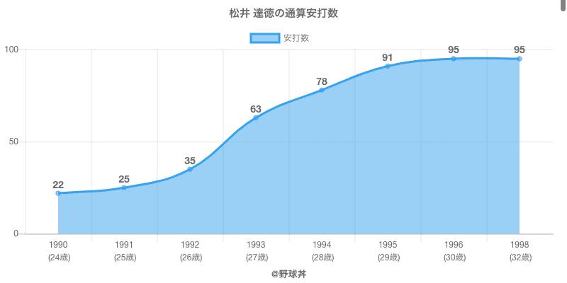 #松井 達徳の通算安打数