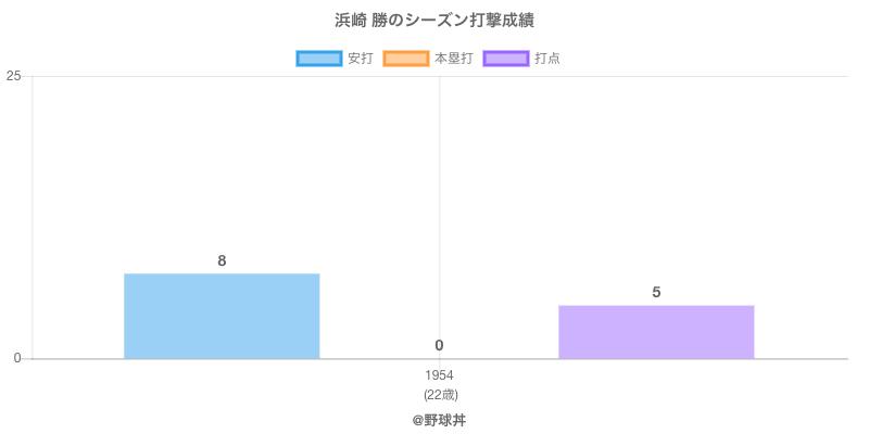 #浜崎 勝のシーズン打撃成績