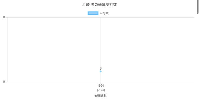 #浜崎 勝の通算安打数