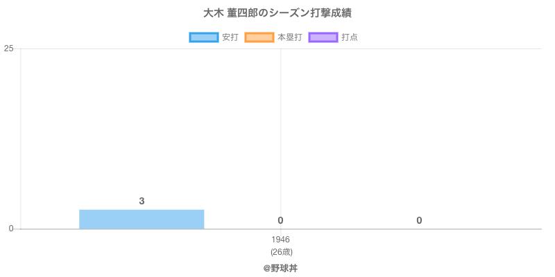 #大木 董四郎のシーズン打撃成績