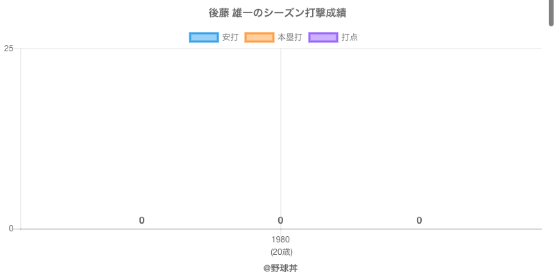 #後藤 雄一のシーズン打撃成績