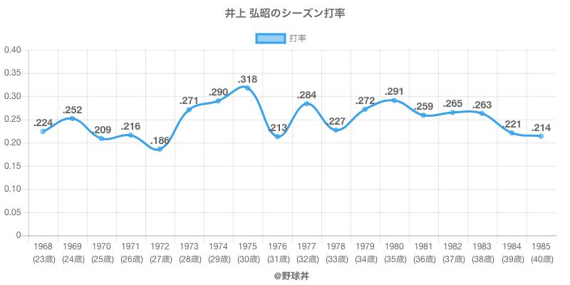 井上 弘昭のシーズン打率