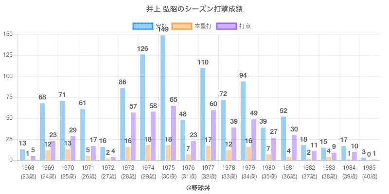 #井上 弘昭のシーズン打撃成績