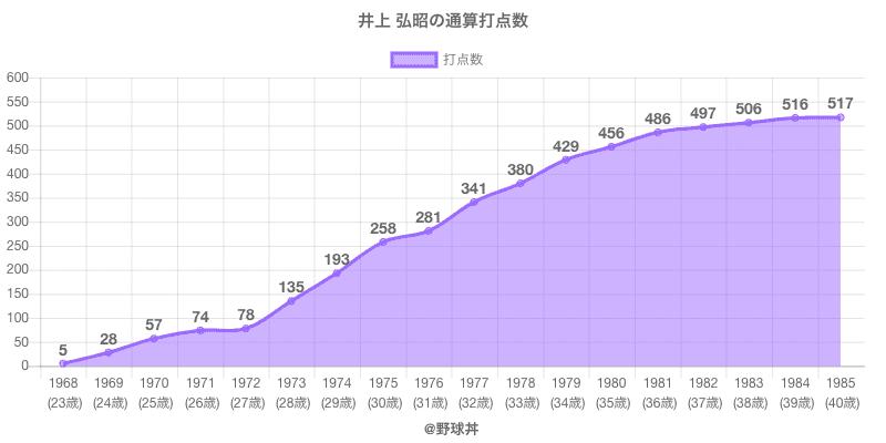 #井上 弘昭の通算打点数