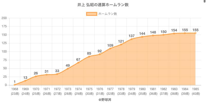#井上 弘昭の通算ホームラン数