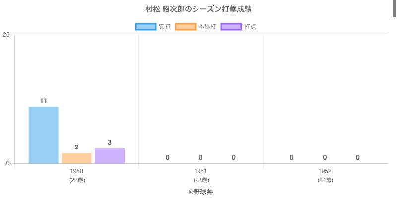 #村松 昭次郎のシーズン打撃成績