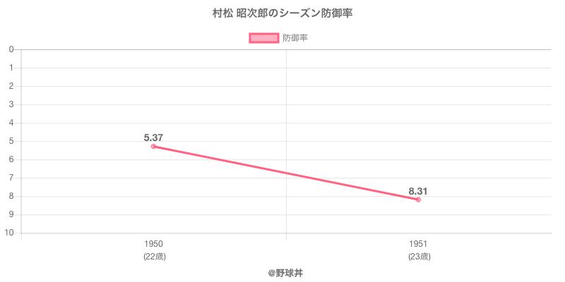 村松 昭次郎のシーズン防御率