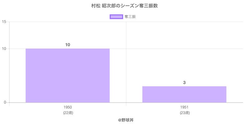 #村松 昭次郎のシーズン奪三振数