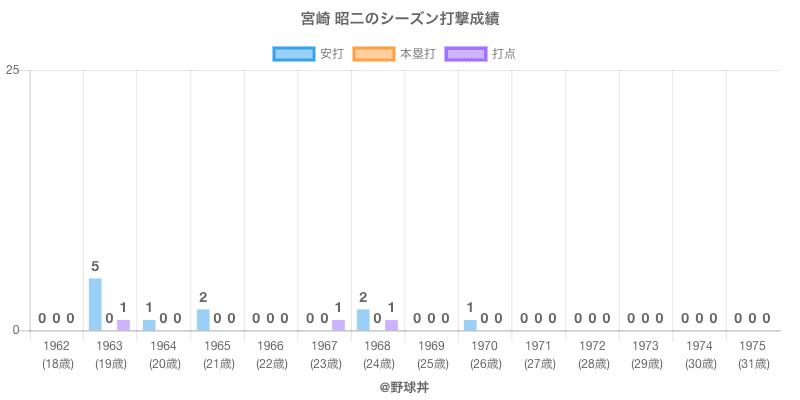#宮崎 昭二のシーズン打撃成績