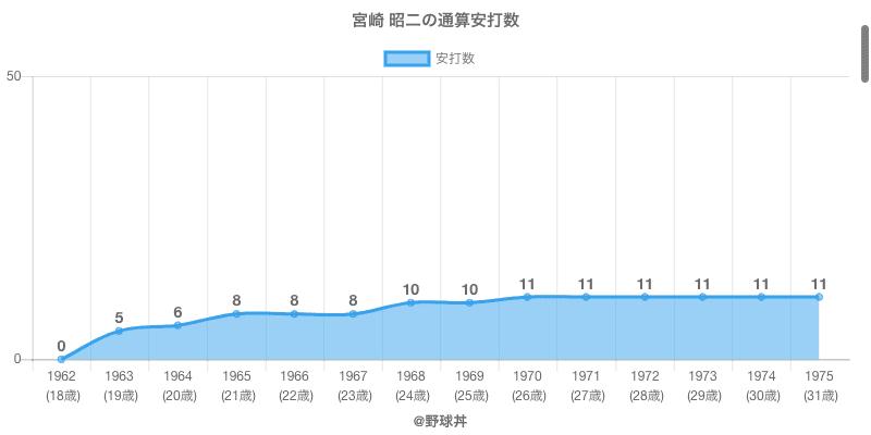 #宮崎 昭二の通算安打数