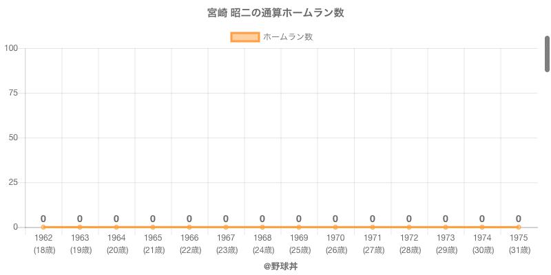#宮崎 昭二の通算ホームラン数