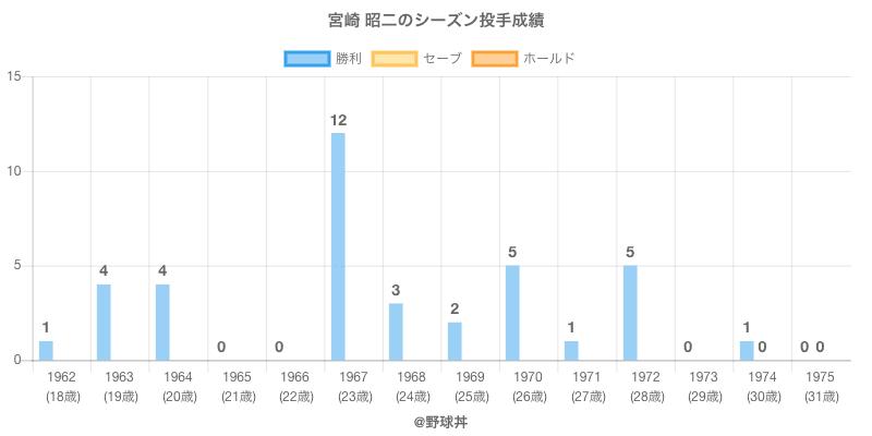 #宮崎 昭二のシーズン投手成績