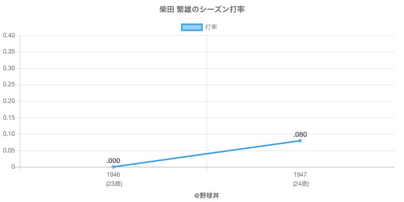 柴田 繁雄のシーズン打率