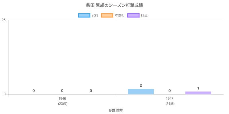 #柴田 繁雄のシーズン打撃成績
