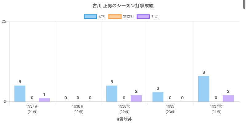 #古川 正男のシーズン打撃成績