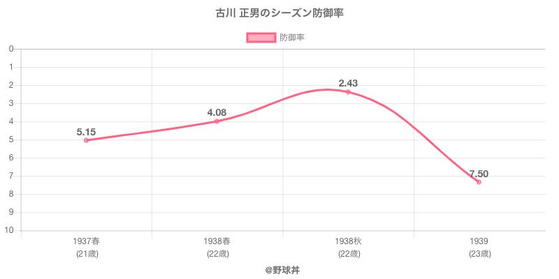 古川 正男のシーズン防御率