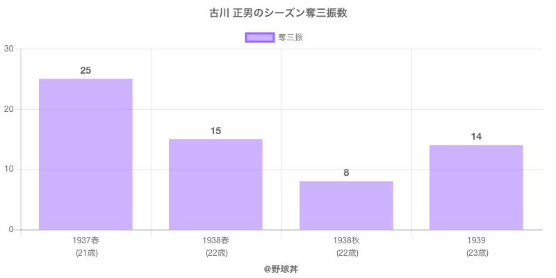 #古川 正男のシーズン奪三振数