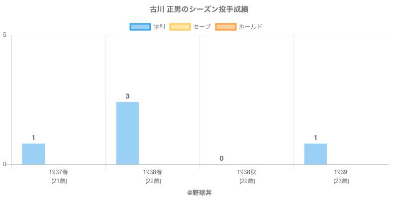 #古川 正男のシーズン投手成績