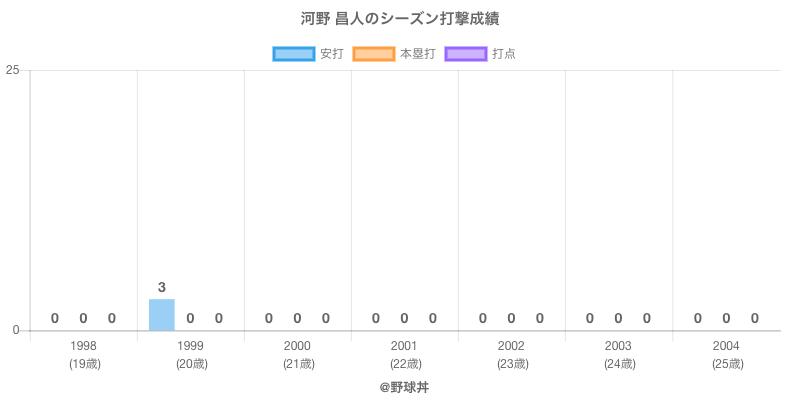 #河野 昌人のシーズン打撃成績