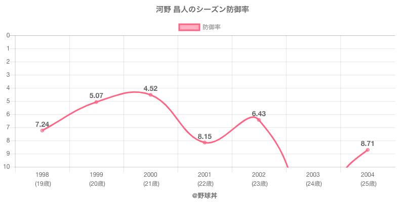 河野 昌人のシーズン防御率