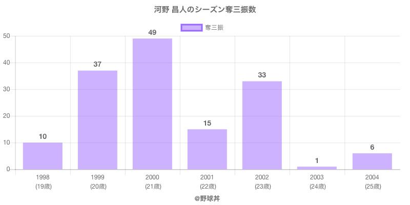 #河野 昌人のシーズン奪三振数