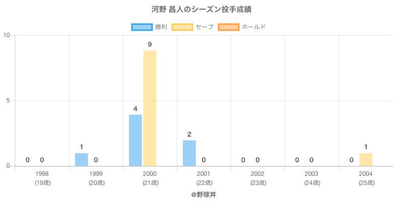 #河野 昌人のシーズン投手成績