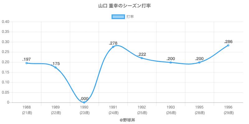 山口 重幸のシーズン打率