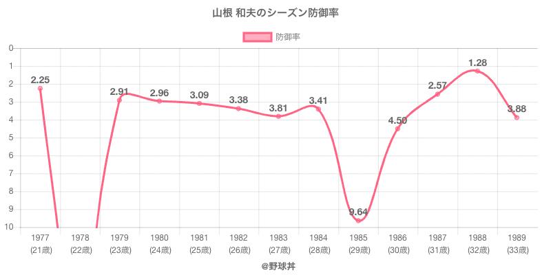 山根 和夫のシーズン防御率