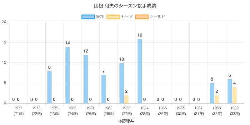 #山根 和夫のシーズン投手成績