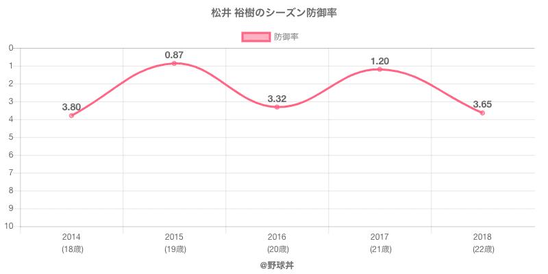 松井 裕樹のシーズン防御率