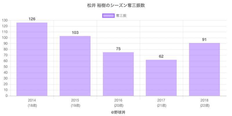 #松井 裕樹のシーズン奪三振数