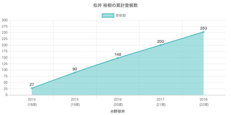 #松井 裕樹の累計登板数