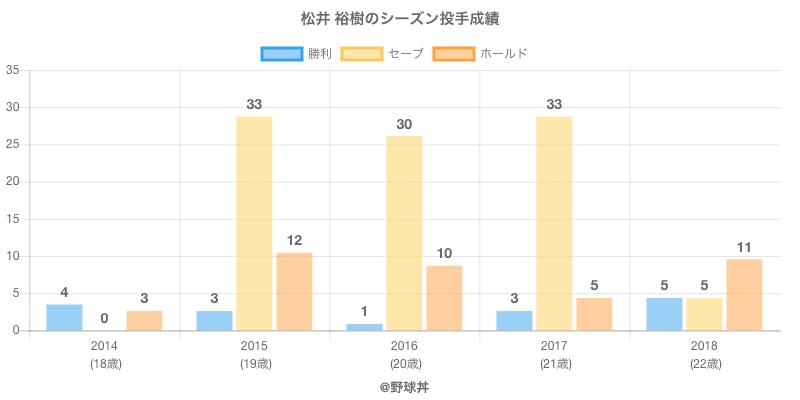 #松井 裕樹のシーズン投手成績