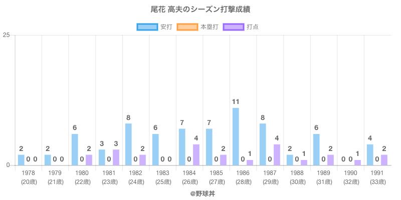 #尾花 高夫のシーズン打撃成績