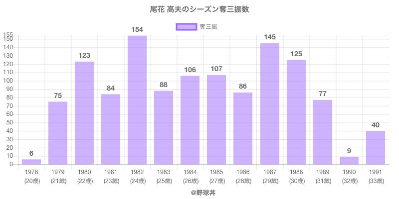 #尾花 高夫のシーズン奪三振数