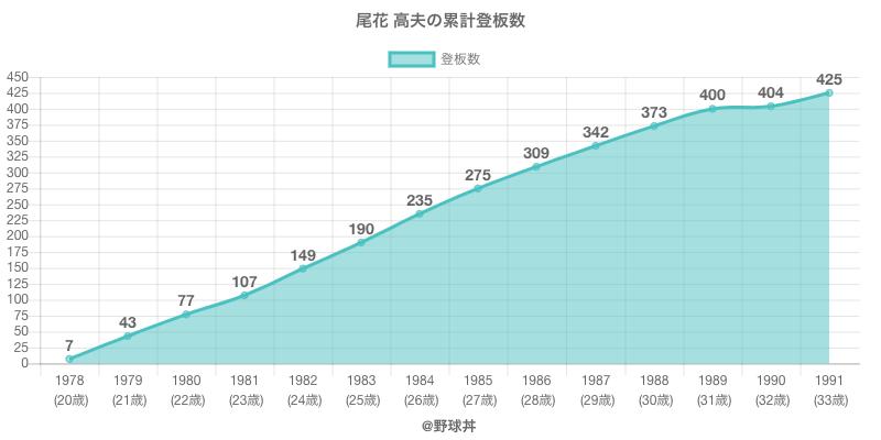 #尾花 高夫の累計登板数