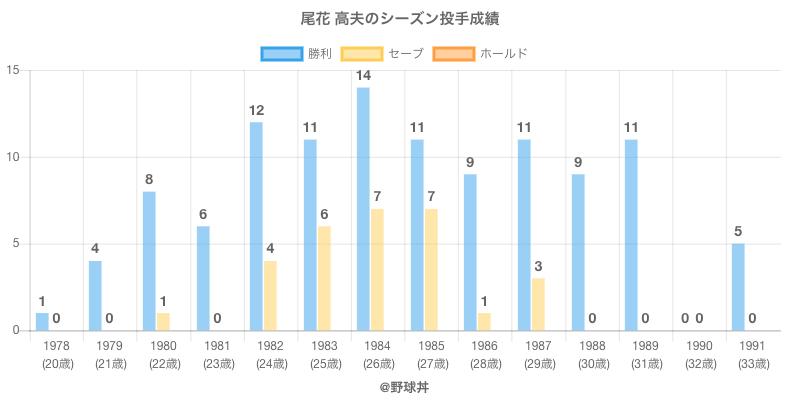 #尾花 高夫のシーズン投手成績