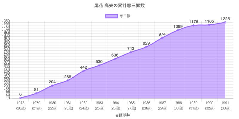 #尾花 高夫の累計奪三振数