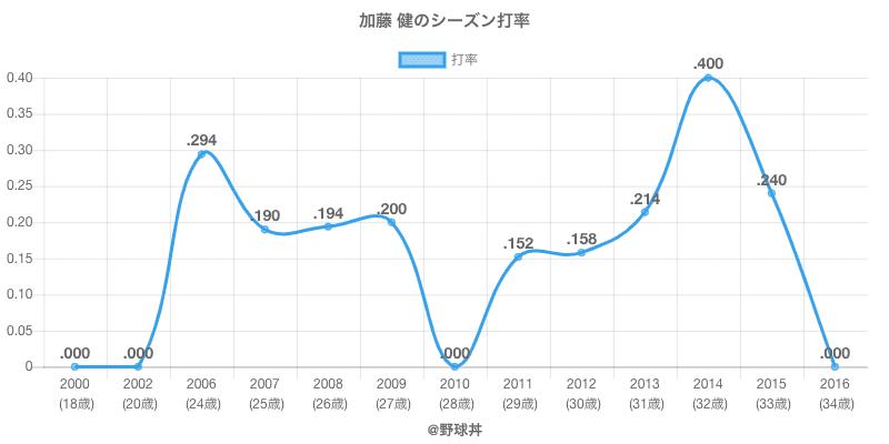 加藤 健のシーズン打率