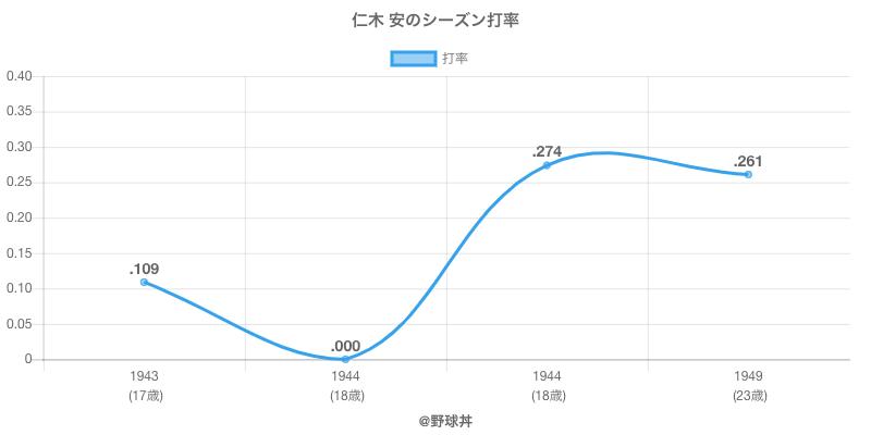 仁木 安のシーズン打率